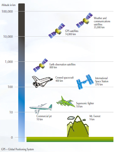 Volume Reaching Higher Canadas Interests And Future In Space - Altitudes